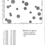 Amalia Del Ponte 1995 Musica in gocce progetto site specific Biennale di Venezia